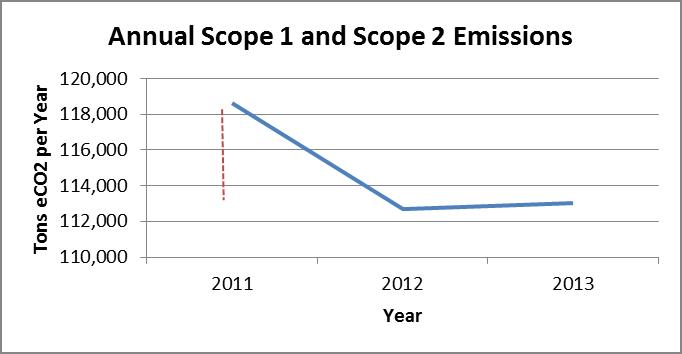 GHG 2013 Graph