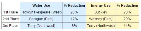 2014 reduction