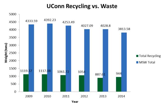 recyling v. waste graph