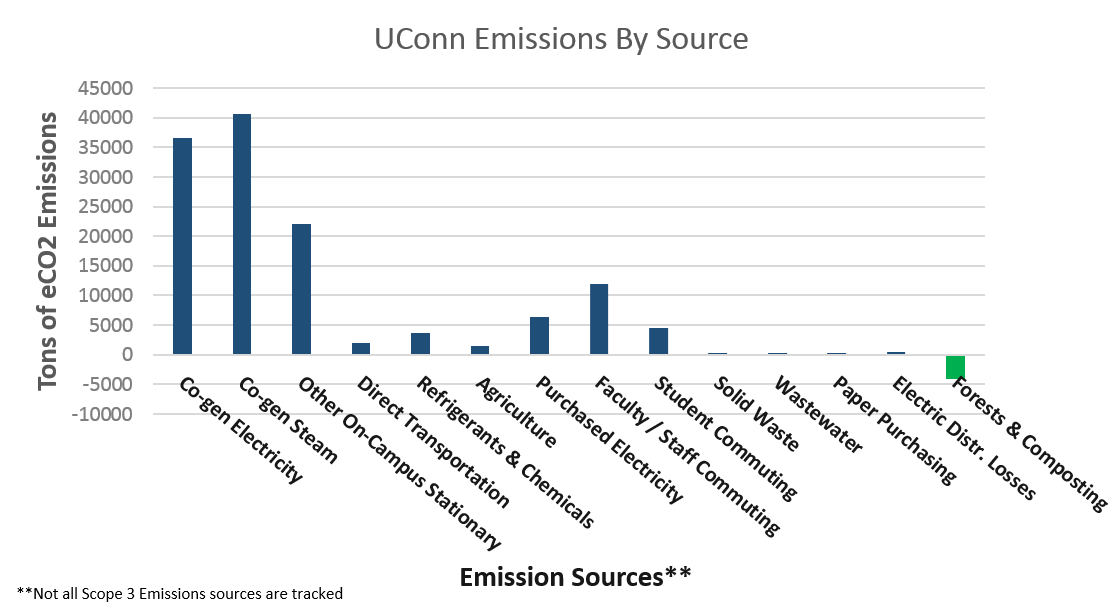 emissions by source